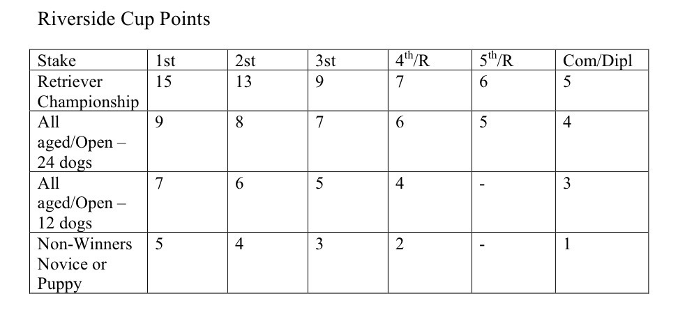 Riverside Cup Points